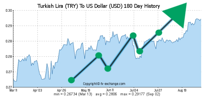 Turkish lira gains 15% against Dollar